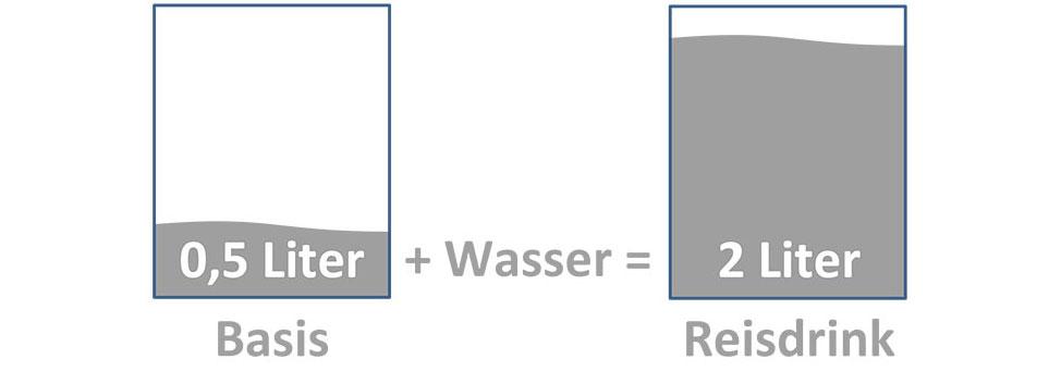 Libuni kann im Verhältnis 1:3 mit Wasser vermischt werden